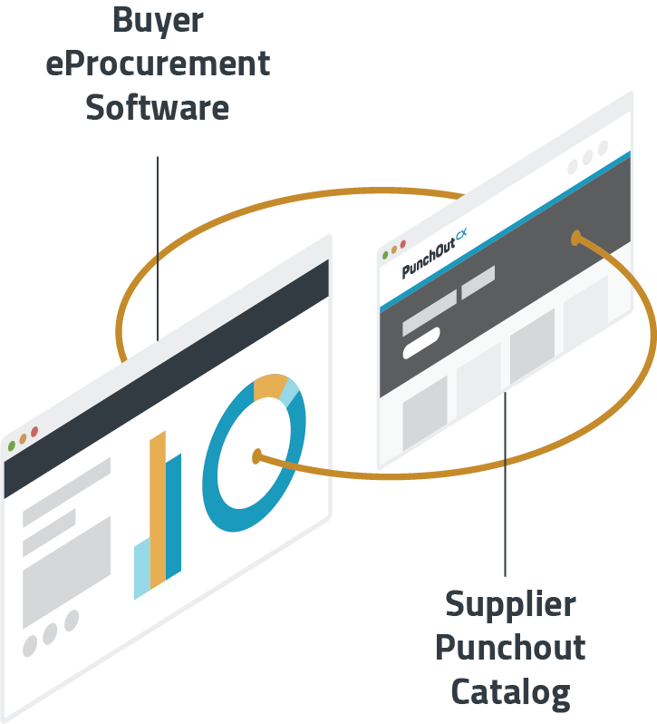 How Buyer eProcurement Software and Supplier Punchout Catalogs connect.